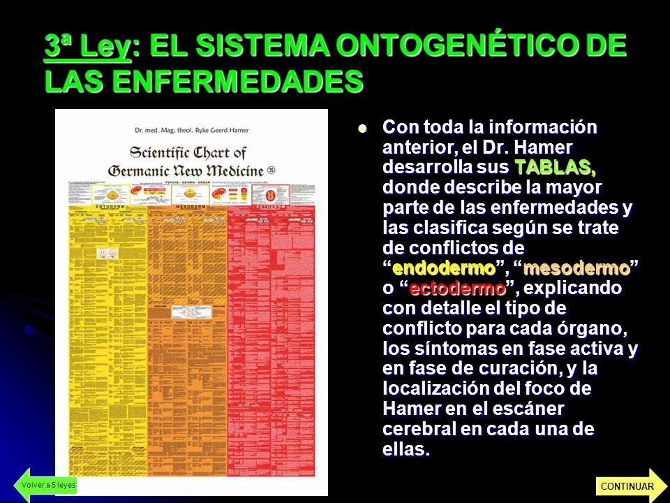 3ª Ley: EL SISTEMA ONTOGENÉTICO DE LAS ENFERMEDADES Con toda la información anterior, el Dr.