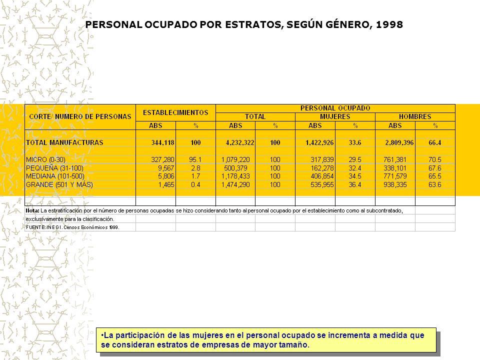 PERSONAL OCUPADO POR ESTRATOS, SEGÚN GÉNERO, 1998 La participación de las mujeres en el personal ocupado se incrementa a medida que se consideran estratos de empresas de mayor tamaño.