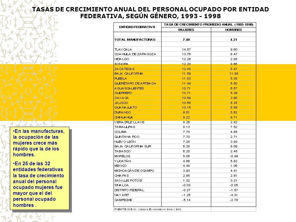 TASAS DE CRECIMIENTO ANUAL DEL PERSONAL OCUPADO POR ENTIDAD FEDERATIVA, SEGÚN GÉNERO, 1993 - 1998 En las manufacturas, la ocupación de las mujeres crece más rápido que la de los hombres.