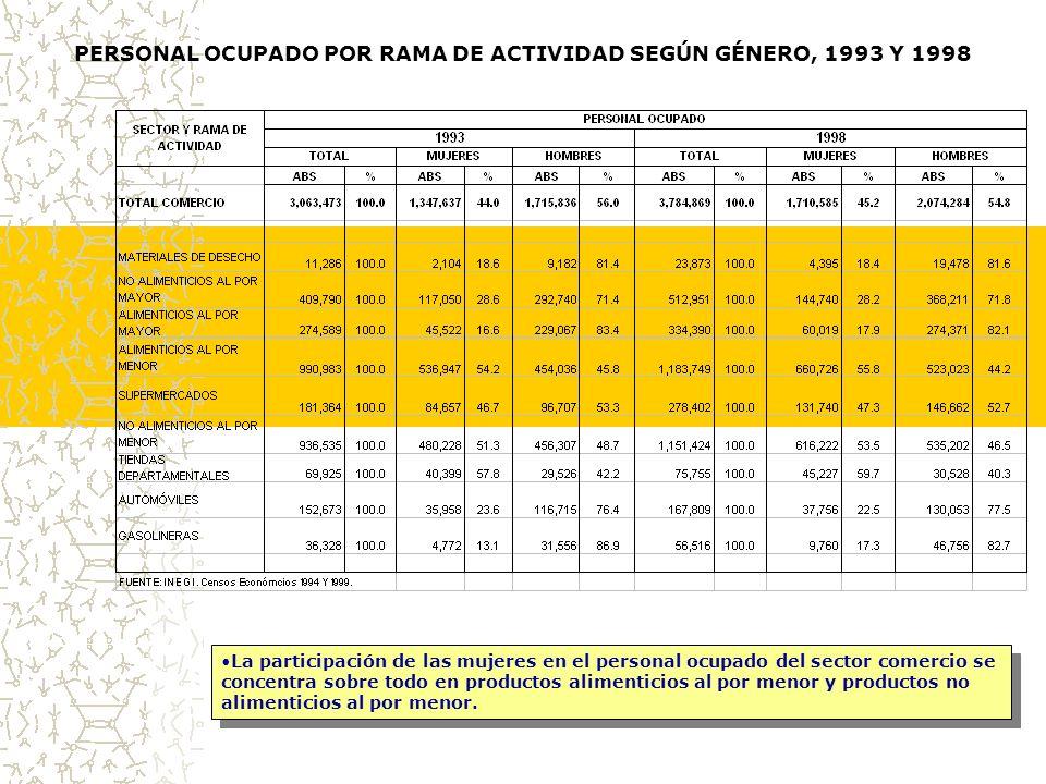 PERSONAL OCUPADO POR RAMA DE ACTIVIDAD SEGÚN GÉNERO, 1993 Y 1998 La participación de las mujeres en el personal ocupado del sector comercio se concentra sobre todo en productos alimenticios al por menor y productos no alimenticios al por menor.