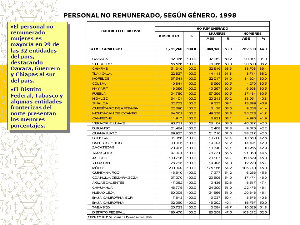 PERSONAL NO REMUNERADO, SEGÚN GÉNERO, 1998 El personal no remunerado mujeres es mayoría en 29 de las 32 entidades del país, destacando Oaxaca, Guerrero y Chiapas al sur del país.