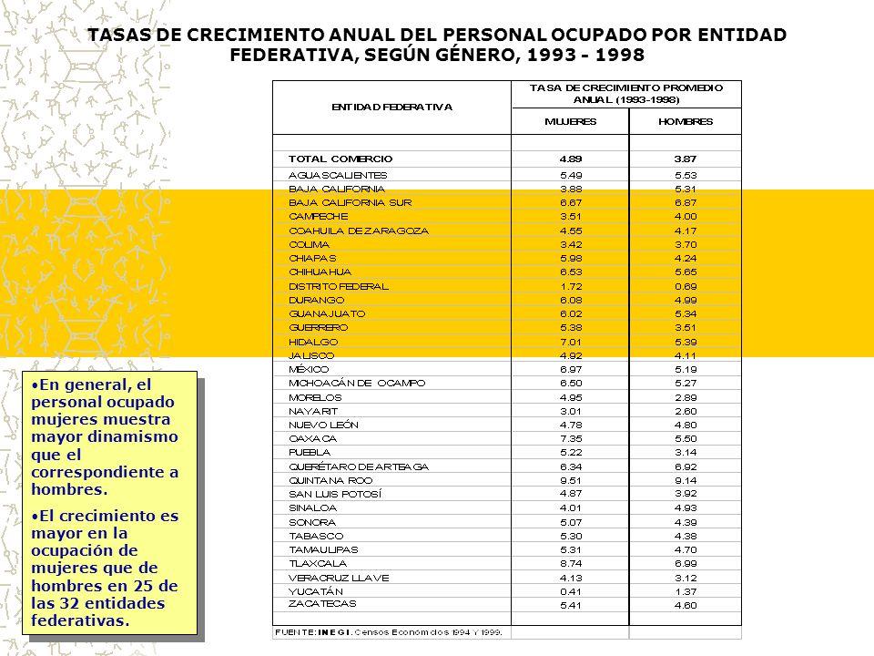 TASAS DE CRECIMIENTO ANUAL DEL PERSONAL OCUPADO POR ENTIDAD FEDERATIVA, SEGÚN GÉNERO, 1993 - 1998 En general, el personal ocupado mujeres muestra mayor dinamismo que el correspondiente a hombres.