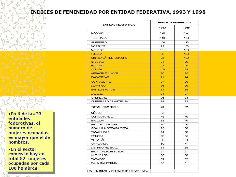 ÍNDICES DE FEMINEIDAD POR ENTIDAD FEDERATIVA, 1993 Y 1998 En 6 de las 32 entidades federativas, el numero de mujeres ocupadas es mayor que el de hombres.