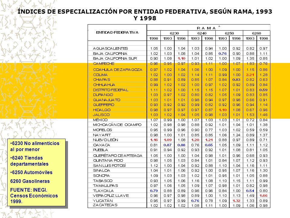 ÍNDICES DE ESPECIALIZACIÓN POR ENTIDAD FEDERATIVA, SEGÚN RAMA, 1993 Y 1998 6230 No alimenticios al por menor 6240 Tiendas departamentales 6250 Automóviles 6260 Gasolineras FUENTE: INEGI.