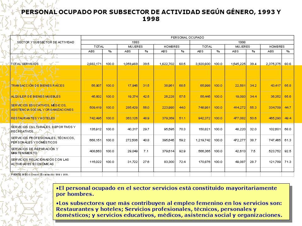 PERSONAL OCUPADO POR SUBSECTOR DE ACTIVIDAD SEGÚN GÉNERO, 1993 Y 1998 El personal ocupado en el sector servicios está constituido mayoritariamente por hombres.