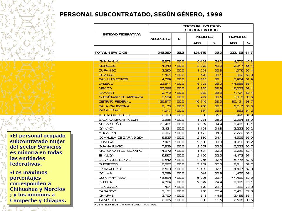 PERSONAL SUBCONTRATADO, SEGÚN GÉNERO, 1998 El personal ocupado subcontratado mujer del sector Servicios es minoría en todas las entidades federativas.