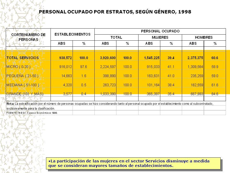 PERSONAL OCUPADO POR ESTRATOS, SEGÚN GÉNERO, 1998 La participación de las mujeres en el sector Servicios disminuye a medida que se consideran mayores tamaños de establecimientos.