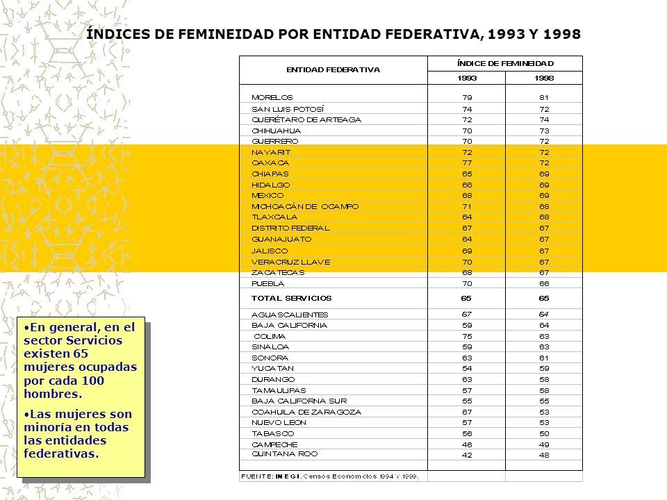 ÍNDICES DE FEMINEIDAD POR ENTIDAD FEDERATIVA, 1993 Y 1998 En general, en el sector Servicios existen 65 mujeres ocupadas por cada 100 hombres.