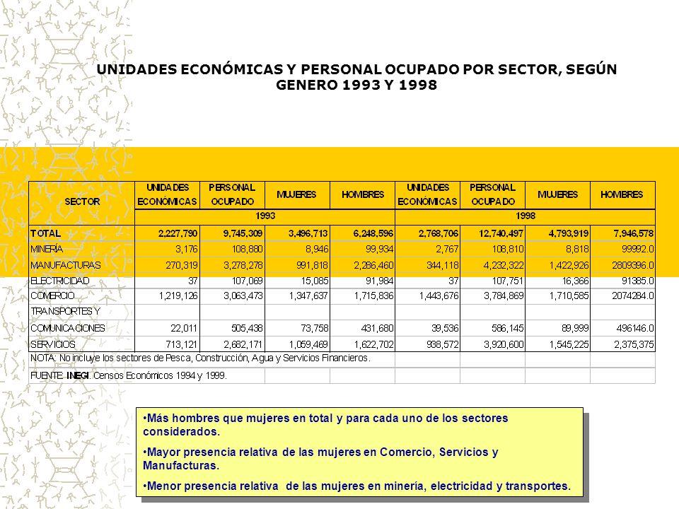 PERSONAL SUBCONTRATADO, SEGÚN GÉNERO, 1998 El personal subcontratado mujeres es minoría en todas las entidades del país.