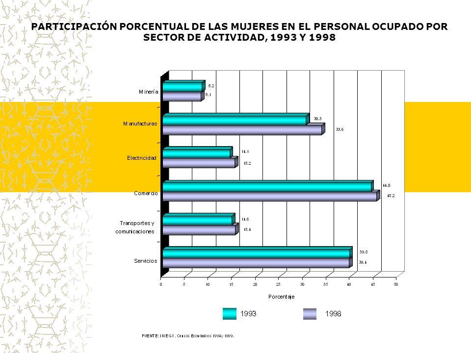 PARTICIPACIÓN PORCENTUAL DE LAS MUJERES EN EL PERSONAL OCUPADO POR SECTOR DE ACTIVIDAD, 1993 Y 1998