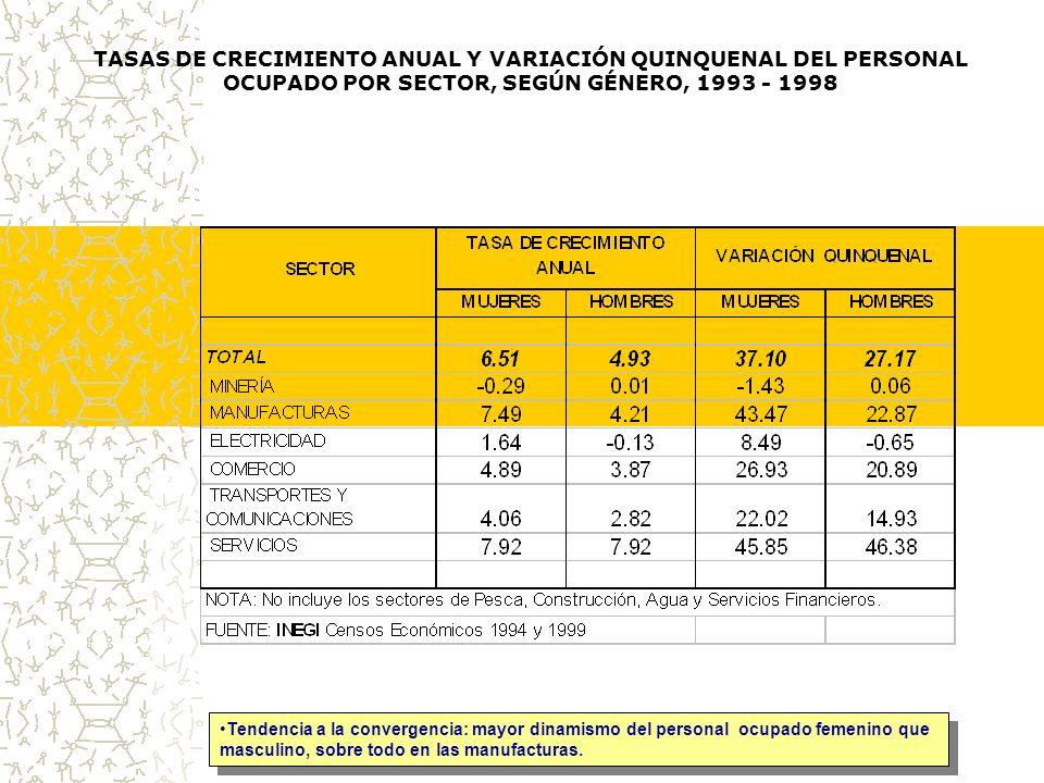 TASAS DE CRECIMIENTO ANUAL Y VARIACIÓN QUINQUENAL DEL PERSONAL OCUPADO POR SECTOR, SEGÚN GÉNERO, 1993 - 1998 Tendencia a la convergencia: mayor dinamismo del personal ocupado femenino que masculino, sobre todo en las manufacturas.