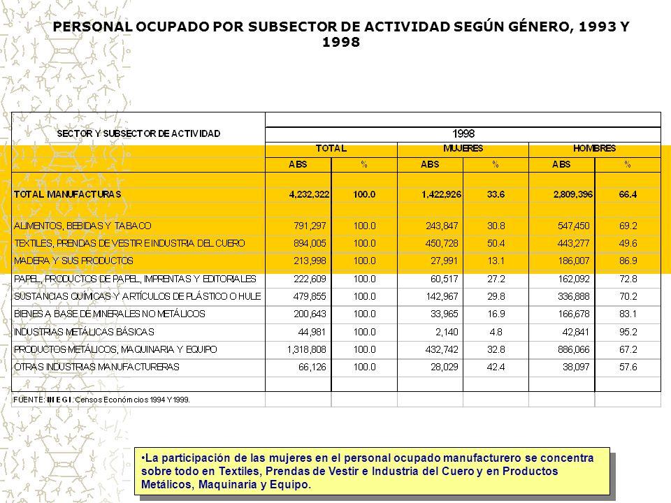 ÍNDICE DE FEMINEIDAD POR ENTIDAD FEDERATIVA, SEGÚN SECTOR, 1993 Y 1998 En todos los casos, muy pocas mujeres por cada 100 hombres.