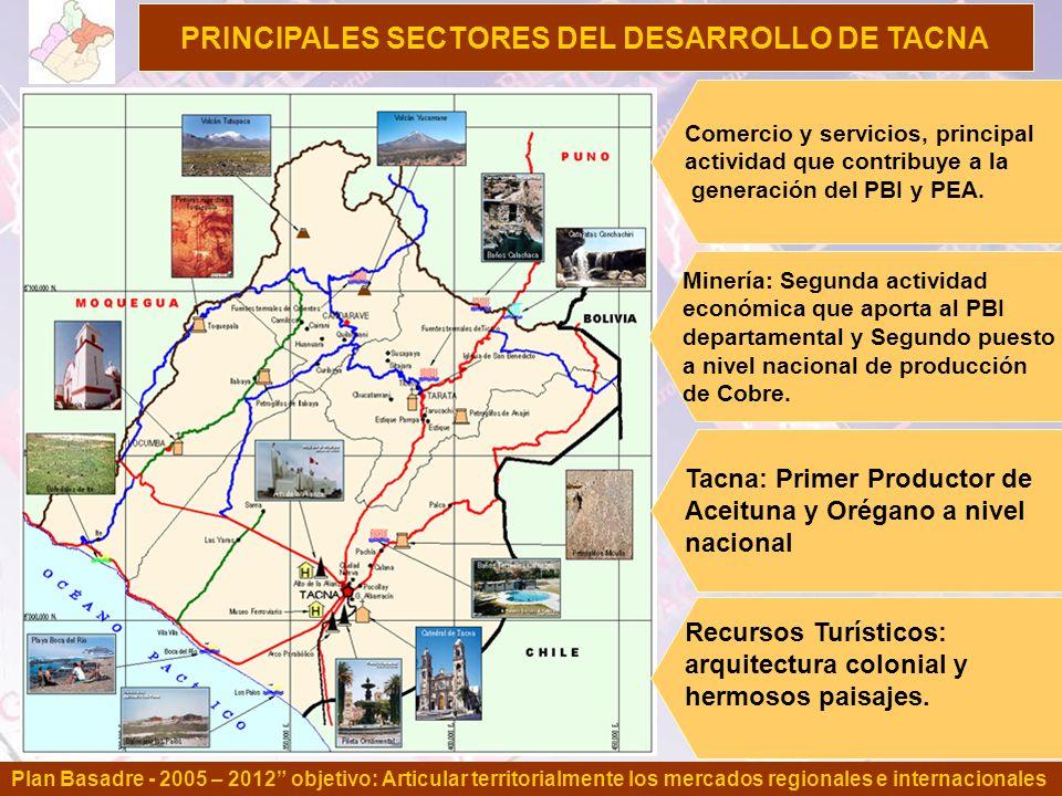PRINCIPALES SECTORES DEL DESARROLLO DE TACNA Plan Basadre - 2005 – 2012 objetivo: Articular territorialmente los mercados regionales e internacionales