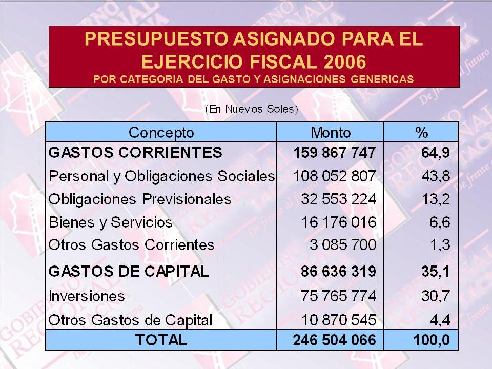PRESUPUESTO ASIGNADO PARA EL EJERCICIO FISCAL 2006 POR CATEGORIA DEL GASTO Y ASIGNACIONES GENERICAS