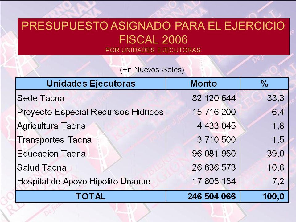 PRESUPUESTO ASIGNADO PARA EL EJERCICIO FISCAL 2006 POR UNIDADES EJECUTORAS