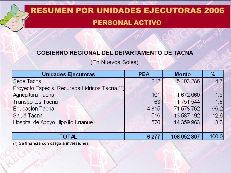 RESUMEN POR UNIDADES EJECUTORAS 2006 PERSONAL ACTIVO (En Nuevos Soles) GOBIERNO REGIONAL DEL DEPARTAMENTO DE TACNA