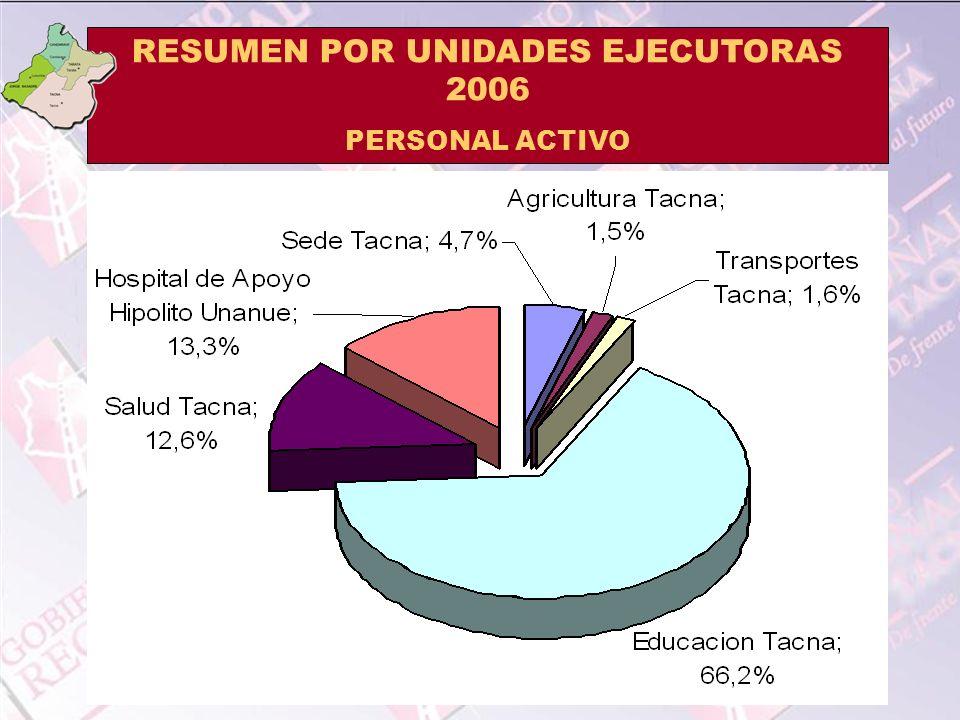 RESUMEN POR UNIDADES EJECUTORAS 2006 PERSONAL ACTIVO