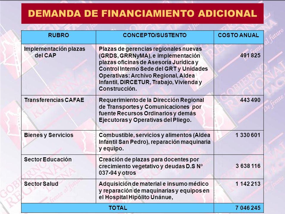 DEMANDA DE FINANCIAMIENTO ADICIONAL RUBROCONCEPTO/SUSTENTOCOSTO ANUAL Implementación plazas del CAP Plazas de gerencias regionales nuevas (GRDS, GRRNy