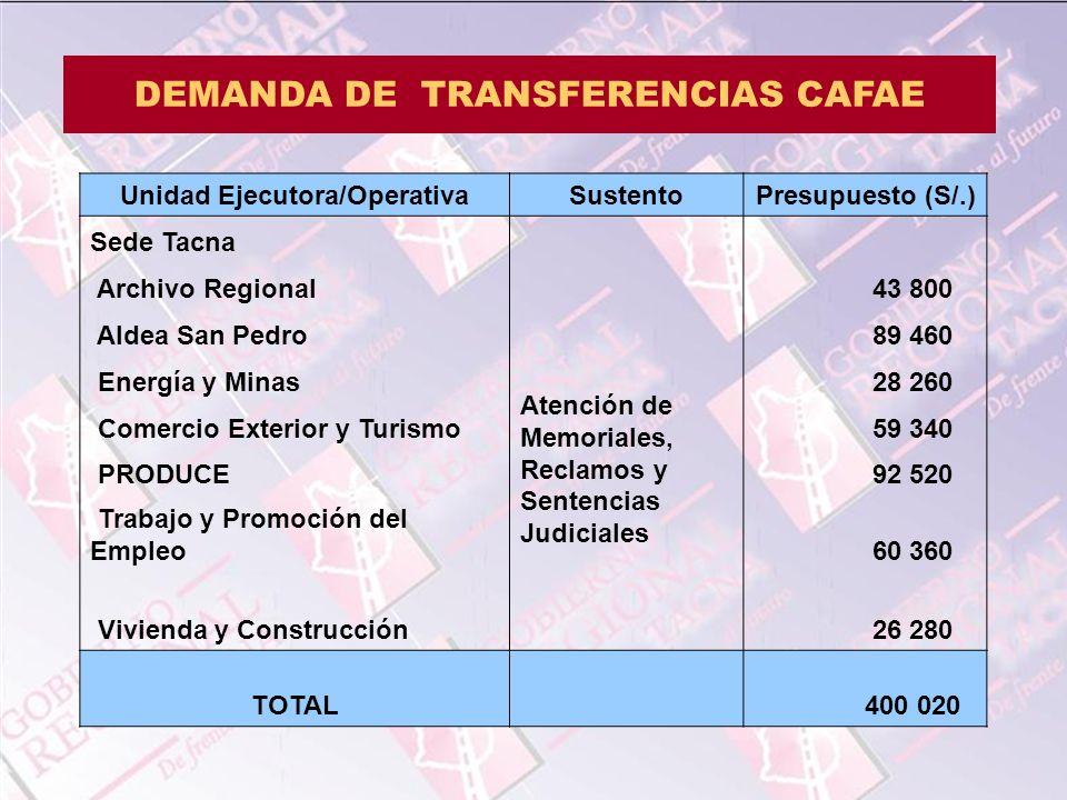 Unidad Ejecutora/OperativaSustentoPresupuesto (S/.) Sede Tacna Atención de Memoriales, Reclamos y Sentencias Judiciales Archivo Regional 43 800 Aldea