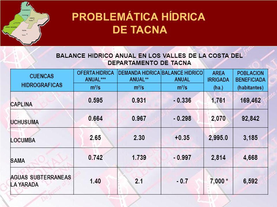 PROBLEMÁTICA HÍDRICA DE TACNA CUENCAS HIDROGRAFICAS OFERTA HIDRICA ANUAL*** DEMANDA HIDRICA ANUAL** BALANCE HIDRICO ANUAL AREA IRRIGADA (ha.) POBLACIO