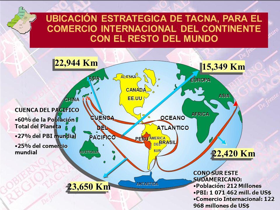 UBICACIÓN ESTRATEGICA DE TACNA, PARA EL COMERCIO INTERNACIONAL DEL CONTINENTE CON EL RESTO DEL MUNDO 22,420 Km 22,944 Km 23,650 Km 15,349 Km ALASKA CA