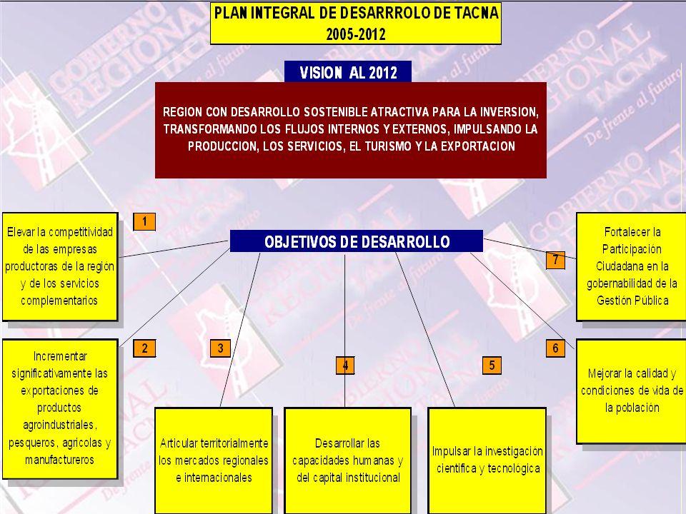 PLAN INTEGRAL DE DESARROLLO PLAN BASADRE A partir de Enero del 2005, Tacna cuenta con un instrumento orientador de sus inversiones, para los 03 niveles de gobierno.