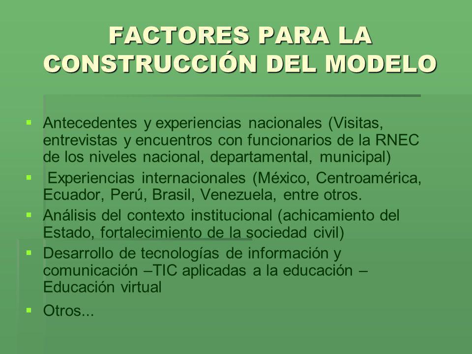 FACTORES PARA LA CONSTRUCCIÓN DEL MODELO Antecedentes y experiencias nacionales (Visitas, entrevistas y encuentros con funcionarios de la RNEC de los