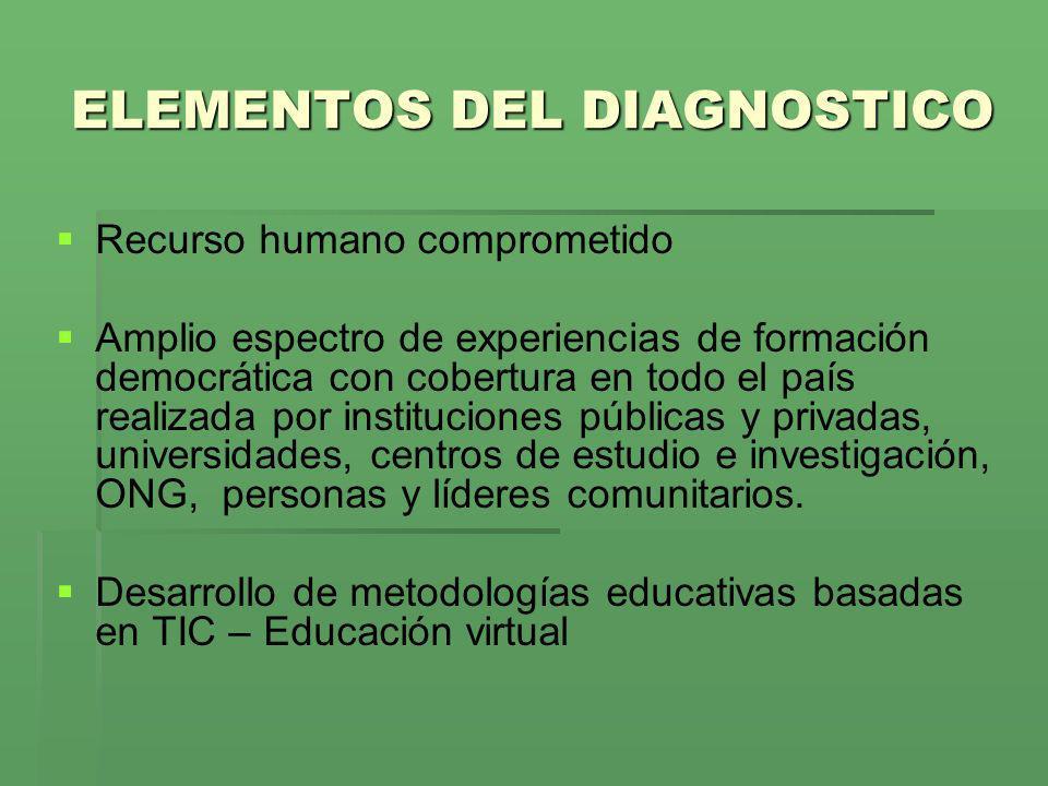 ELEMENTOS DEL DIAGNOSTICO Recurso humano comprometido Amplio espectro de experiencias de formación democrática con cobertura en todo el país realizada