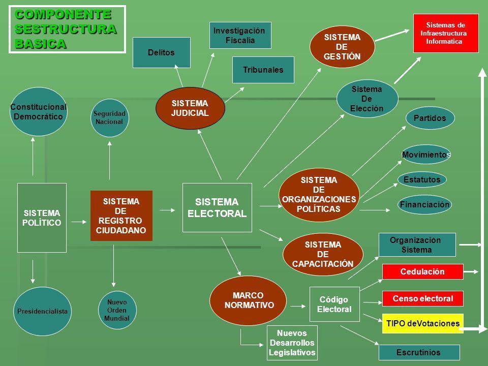 COMPONENTE SESTRUCTURA BASICA SISTEMA DE REGISTRO CIUDADANO SISTEMA ELECTORAL Seguridad Nacional Nuevo Orden Mundial SISTEMA JUDICIAL Sistema De Elecc