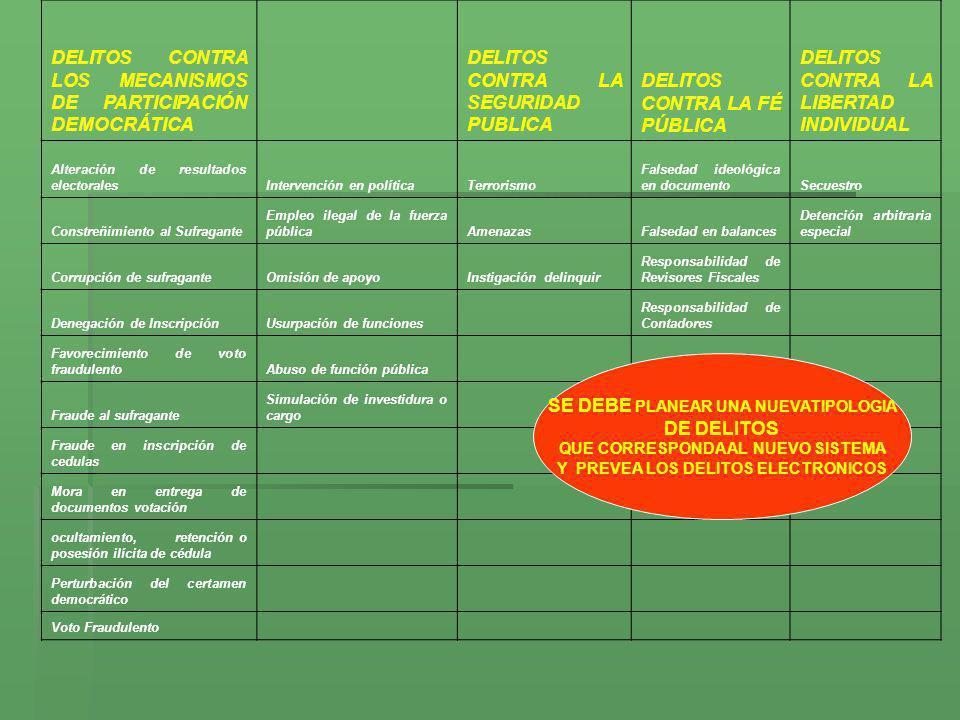 DELITOS CONTRA LOS MECANISMOS DE PARTICIPACIÓN DEMOCRÁTICA DELITOS CONTRA LA SEGURIDAD PUBLICA DELITOS CONTRA LA FÉ PÚBLICA DELITOS CONTRA LA LIBERTAD
