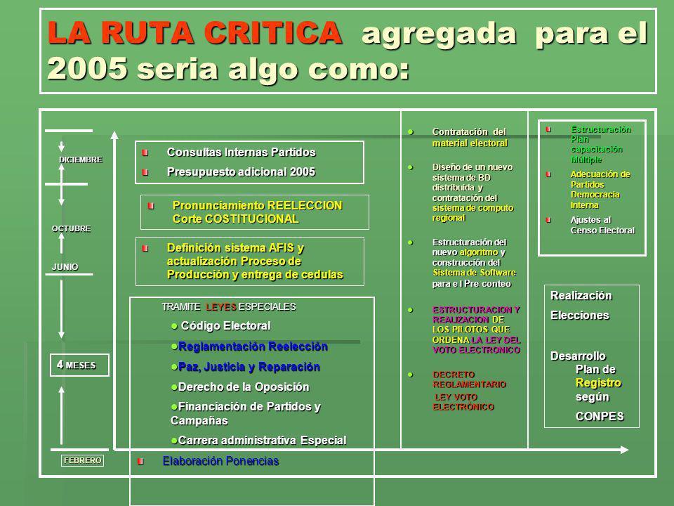 LA RUTA CRITICA agregada para el 2005 seria algo como: TRAMITE LEYES ESPECIALES Código Electoral Código Electoral Reglamentación Reelección Reglamenta