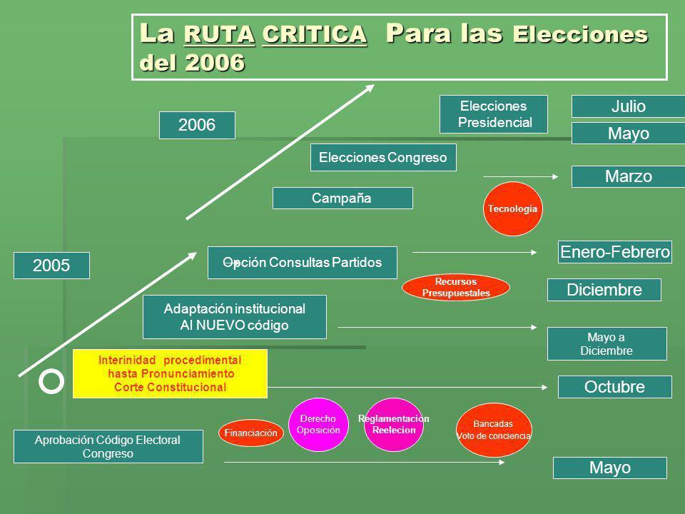 La RUTA CRITICA Para las Elecciones del 2006 Aprobación Código Electoral Congreso Interinidad procedimental hasta Pronunciamiento Corte Constitucional