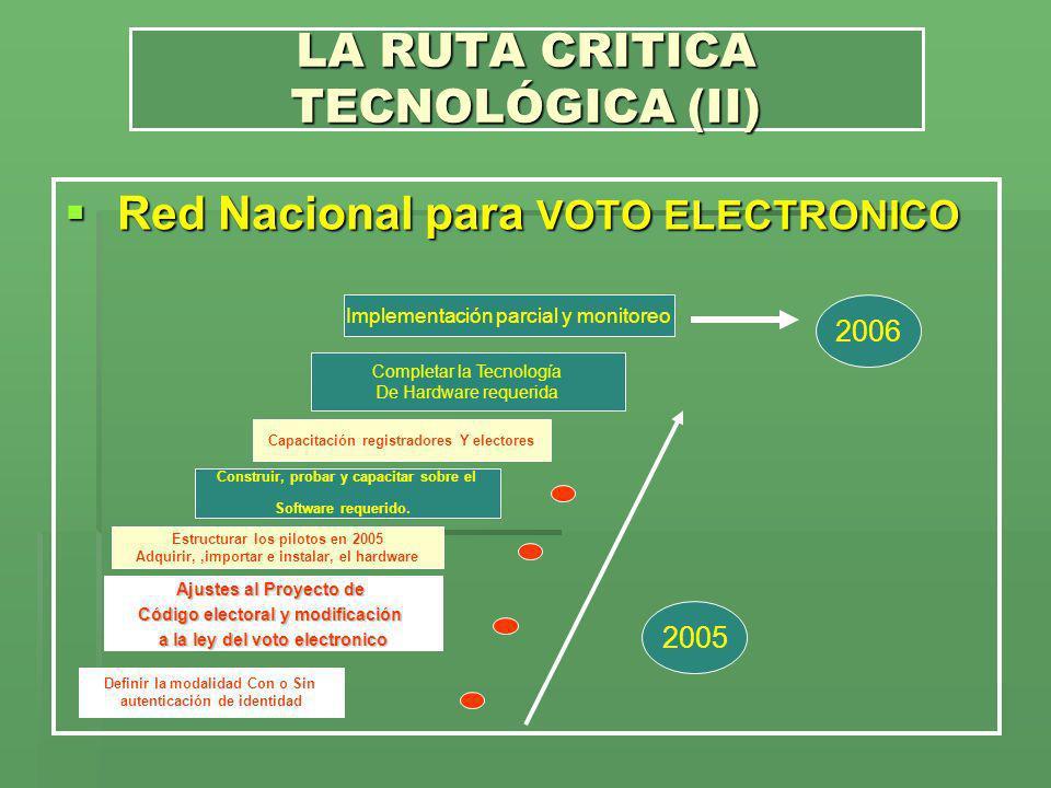 Red Nacional para VOTO ELECTRONICO Red Nacional para VOTO ELECTRONICO LA RUTA CRITICA TECNOLÓGICA (II) Definir la modalidad Con o Sin autenticación de