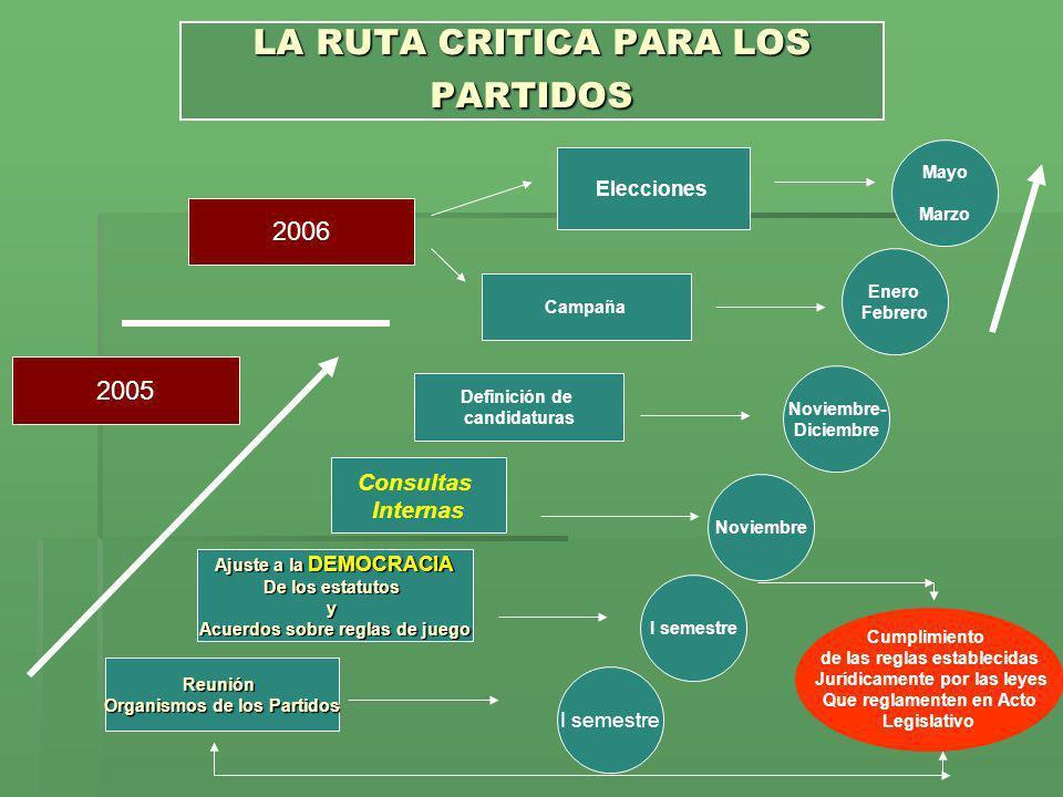 LA RUTA CRITICA PARA LOS PARTIDOS Reunión Organismos de los Partidos Ajuste a la DEMOCRACIA De los estatutos y Acuerdos sobre reglas de juego Consulta