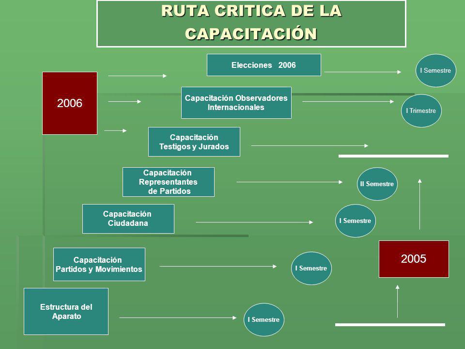 RUTA CRITICA DE LA CAPACITACIÓN Estructura del Aparato Capacitación Testigos y Jurados Capacitación Ciudadana Capacitación Partidos y Movimientos Capa