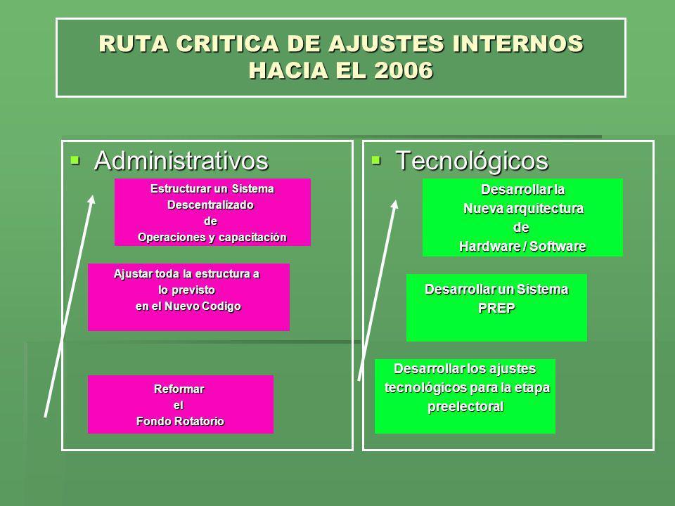 RUTA CRITICA DE AJUSTES INTERNOS HACIA EL 2006 Administrativos Administrativos Tecnológicos Tecnológicos Reformarel Fondo Rotatorio Ajustar toda la es
