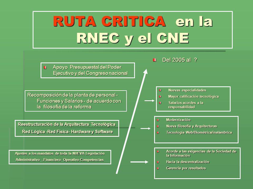 RUTA CRITICA en la RNEC y el CNE Ajustes a los mandatos de toda la NUEVA Legislación Administrativo -.Financiero- Operativo-Competencias Reestructurac