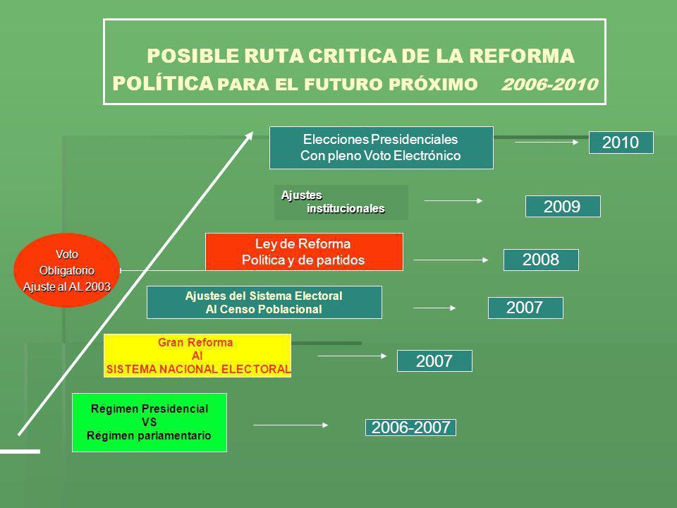 POSIBLE RUTA CRITICA DE LA REFORMA POLÍTICA PARA EL FUTURO PRÓXIMO 2006-2010 Régimen Presidencial VS Régimen parlamentario Gran Reforma Al SISTEMA NAC