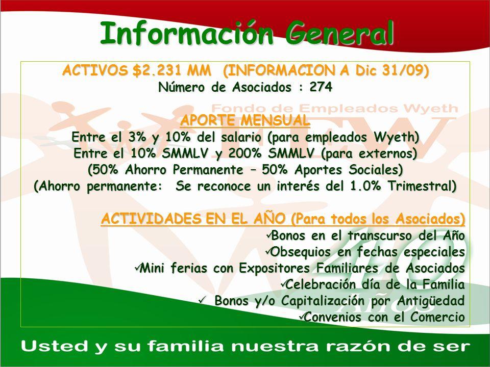 Información General ACTIVOS $2.231 MM (INFORMACION A Dic 31/09) Número de Asociados : 274 APORTE MENSUAL Entre el 3% y 10% del salario (para empleados