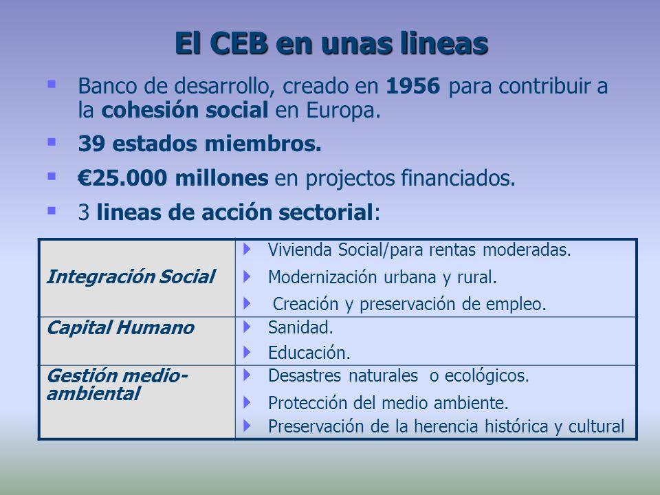 Banco de desarrollo, creado en 1956 para contribuir a la cohesión social en Europa. 39 estados miembros. 25.000 millones en projectos financiados. 3 l