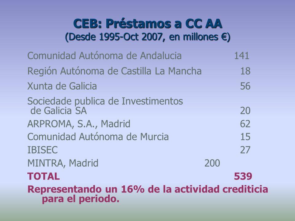Comunidad Autónoma de Andalucia141 Región Autónoma de Castilla La Mancha 18 Xunta de Galicia 56 Sociedade publica de Investimentos de Galicia SA 20 AR