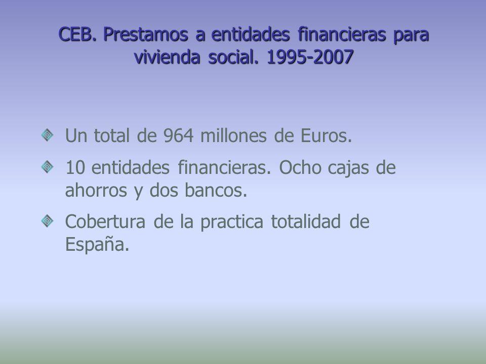 CEB. Prestamos a entidades financieras para vivienda social. 1995-2007 Un total de 964 millones de Euros. 10 entidades financieras. Ocho cajas de ahor