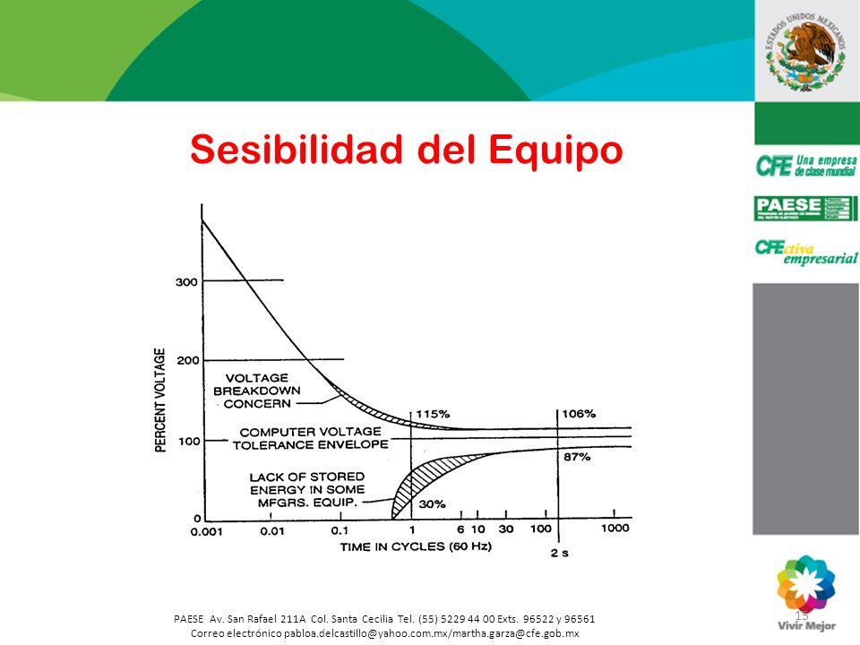 15 PAESE Av. San Rafael 211A Col. Santa Cecilia Tel. (55) 5229 44 00 Exts. 96522 y 96561 Correo electrónico pabloa.delcastillo@yahoo.com.mx/martha.gar