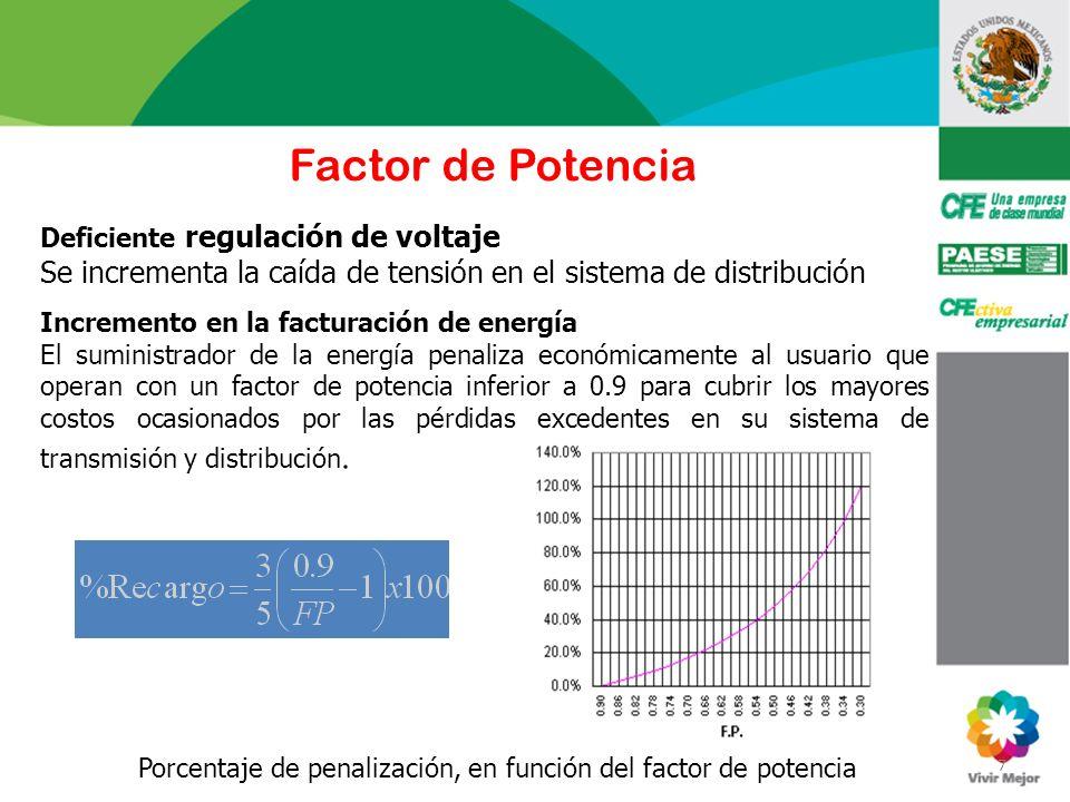 7 Factor de Potencia Deficiente regulación de voltaje Se incrementa la caída de tensión en el sistema de distribución Incremento en la facturación de