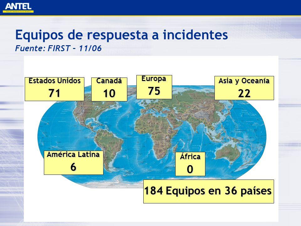 Equipos de respuesta a incidentes Fuente: FIRST – 11/06 184 Equipos en 36 países Estados Unidos 71 Canadá 10 América Latina 6 Asia y Oceanía 22 Europa