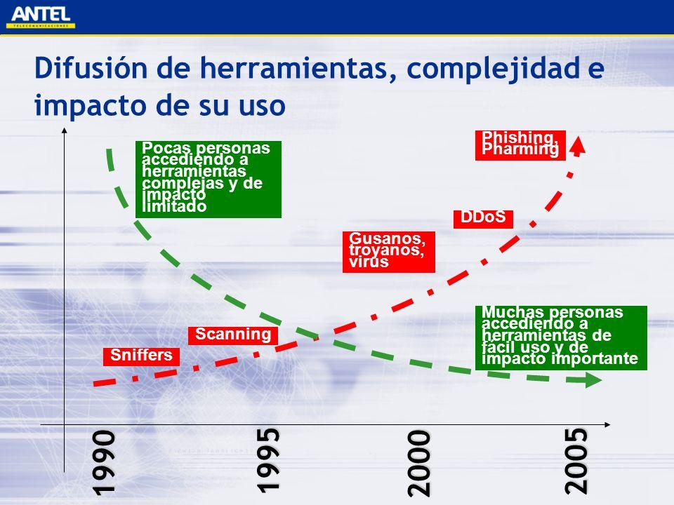 Difusión de herramientas, complejidad e impacto de su uso 1990 1995 2000 2005 DDoS Gusanos, troyanos, virus Phishing, Pharming Pocas personas accedien