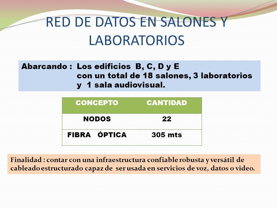 RED DE DATOS EN SALONES Y LABORATORIOS Abarcando : Los edificios B, C, D y E con un total de 18 salones, 3 laboratorios y 1 sala audiovisual.