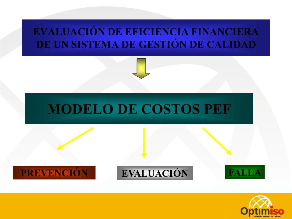 COSTOS DE LA CALIDAD COSTOS QUE TIENE UNA ORGANIZACIÓN PARA EVITAR LA NO CALIDAD