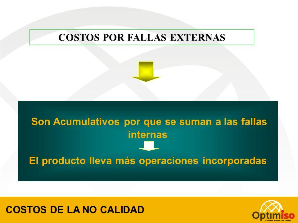 COSTOS INDIRECTOS O INTANGIBLES POR FALLAS INTERNAS Demoras de producción Demoras en distribución de productos Errores de planificación Manejo defectu