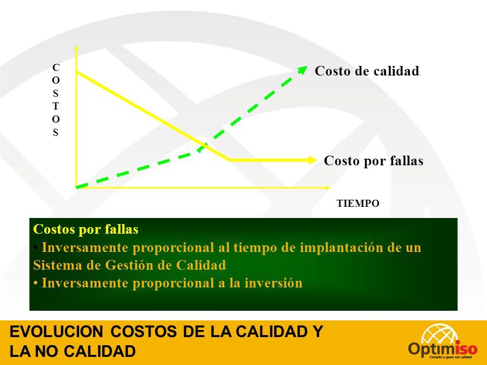 COSTOS INDIRECTOS POR FALLAS EXTERNAS Pérdida de clientes Deterioro de imagen Demoras en cobros Desmotivación de empleados Concesiones de precios Erro